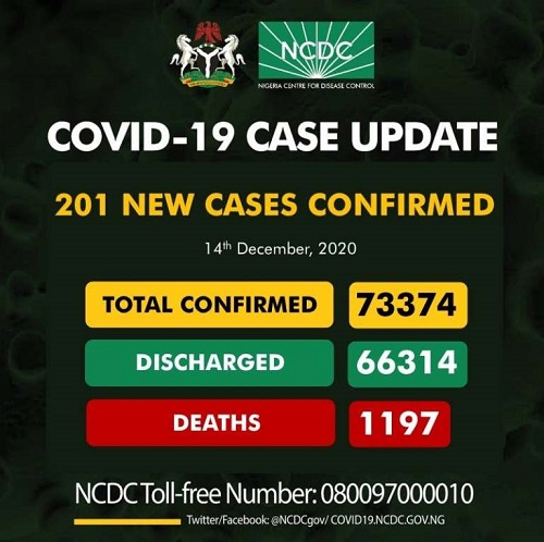 COVID-19: NCDC announces 201 new infections in Nigeria