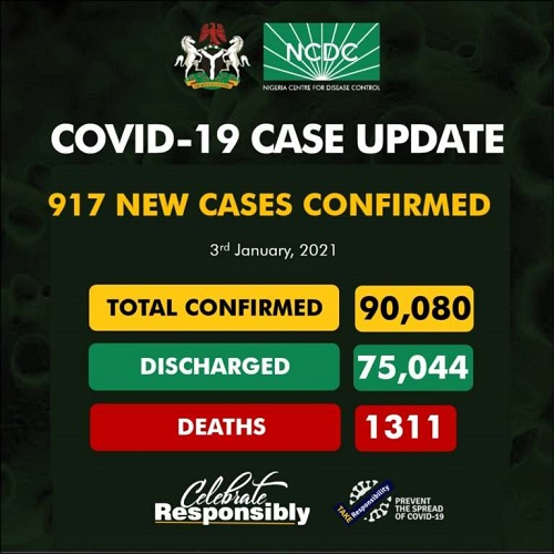 Nigeria Records 917 New Covid Infections as Total Rises to 90,080